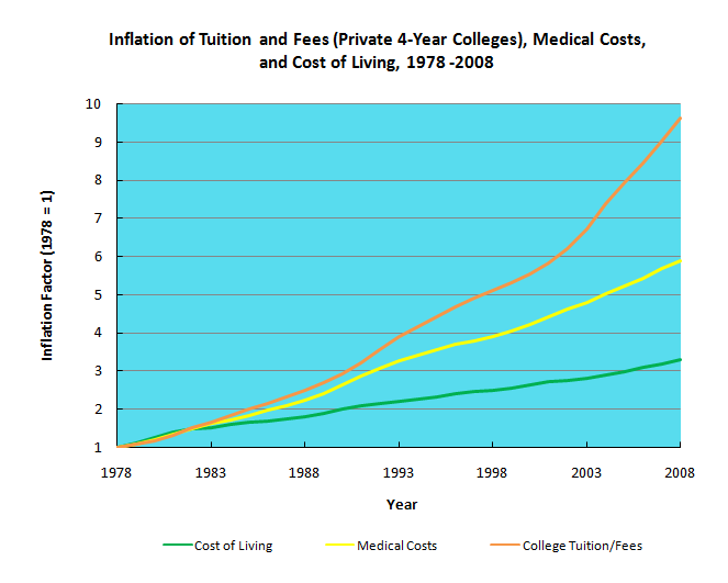 college_tuition USA